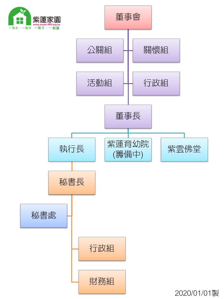 組織架構.png
