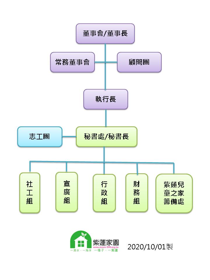 基金會組織架構(20201001)