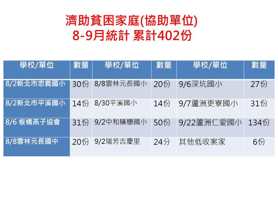 受贈單位數量統計8-9.jpg